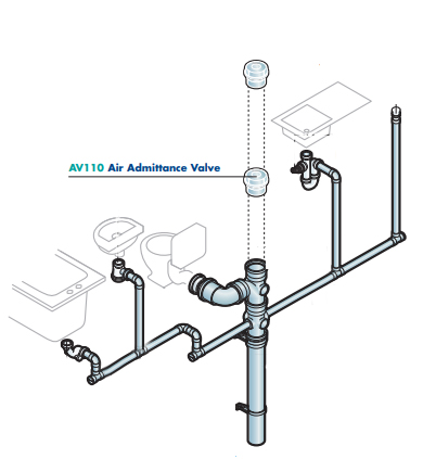 where should an air admittance valve be installed?