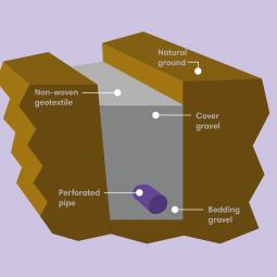 land-drain-graphic